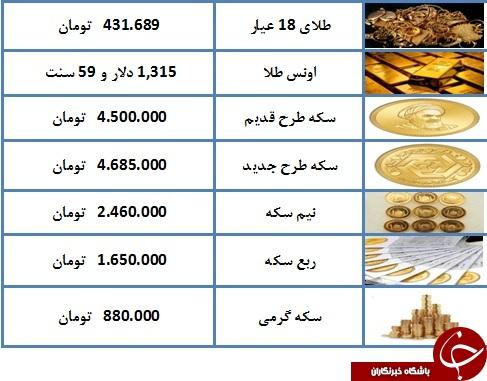 نرخ سکه و طلا در ۷ فروردین ۹۸/ قیمت هر گرم طلای ۱۸ عیار ۴۳۱ هزار تومان شد + جدول