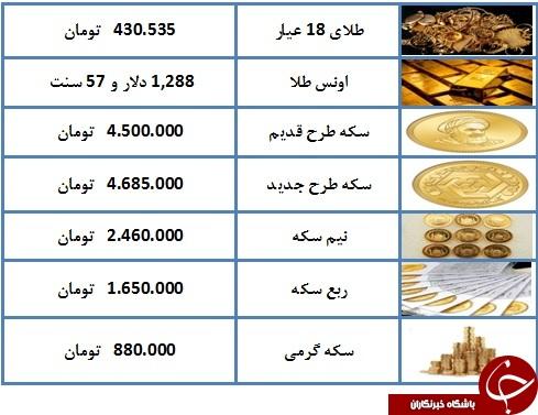 نرخ سکه و طلا در ۹ فروردین ۹۸/ قیمت نیم سکه بهار آزادی به ۲ میلیون و ۴۶۰ هزار تومان رسید