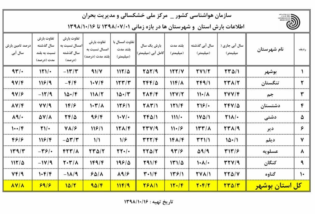 بیشترین باران نصیب سه شهرستان جنوبی استان بوشهر شد