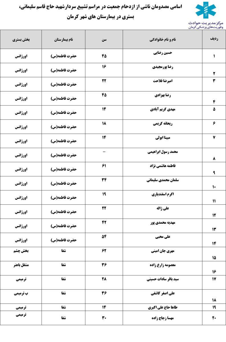 جان باختن تعدادی از تشییع کنندگان در کرمان