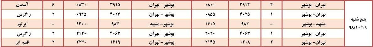 جدول پروازهای فرودگاه بوشهر در ۱۹ دی ۹۸