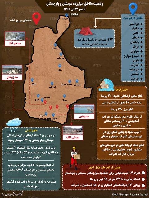 وضعیت مناطق سیلزده سیستان و بلوچستان + اینفوگرافی