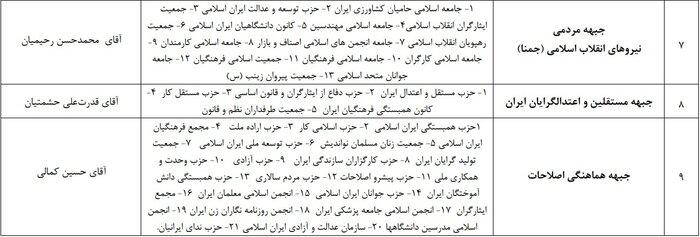 اسامی احزاب و تشکلهای مورد تأیید کمیسیون ماده ۱۰ قانون احزاب اعلام شد + جدول