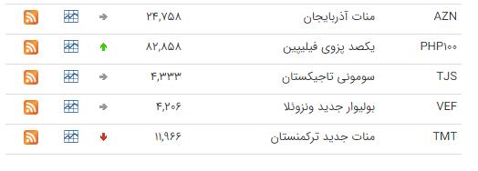 نرخ ارزهای رسمی در ۲۶ دی ۹۸ / قیمت ۱۱ ارز کاهش یافت + جدول