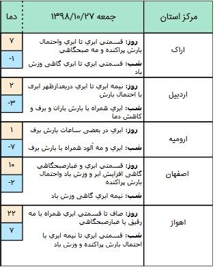 وضعیت محورهای مواصلاتی در ۲۷ دی / آسمان تهران نیمه ابرای است