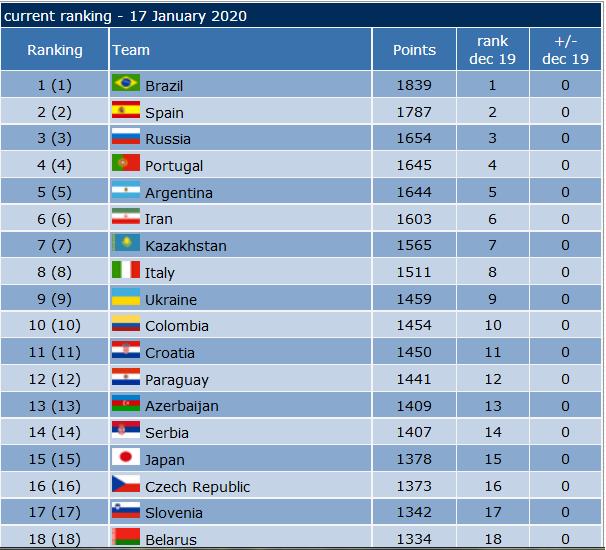 فوتسال ایران همچنان در رده ششم جهان و نخست آسیا
