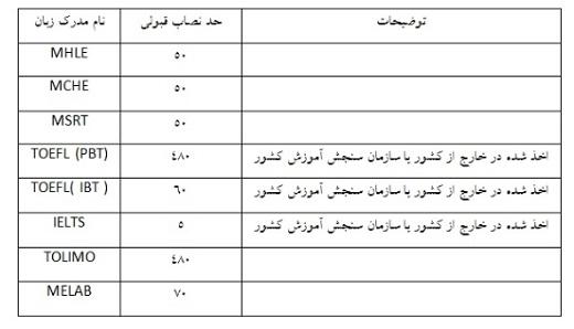 ۱ بهمن، آخرین مهلت ثبت نام آزمون پذیرش پزشکی از لیسانس
