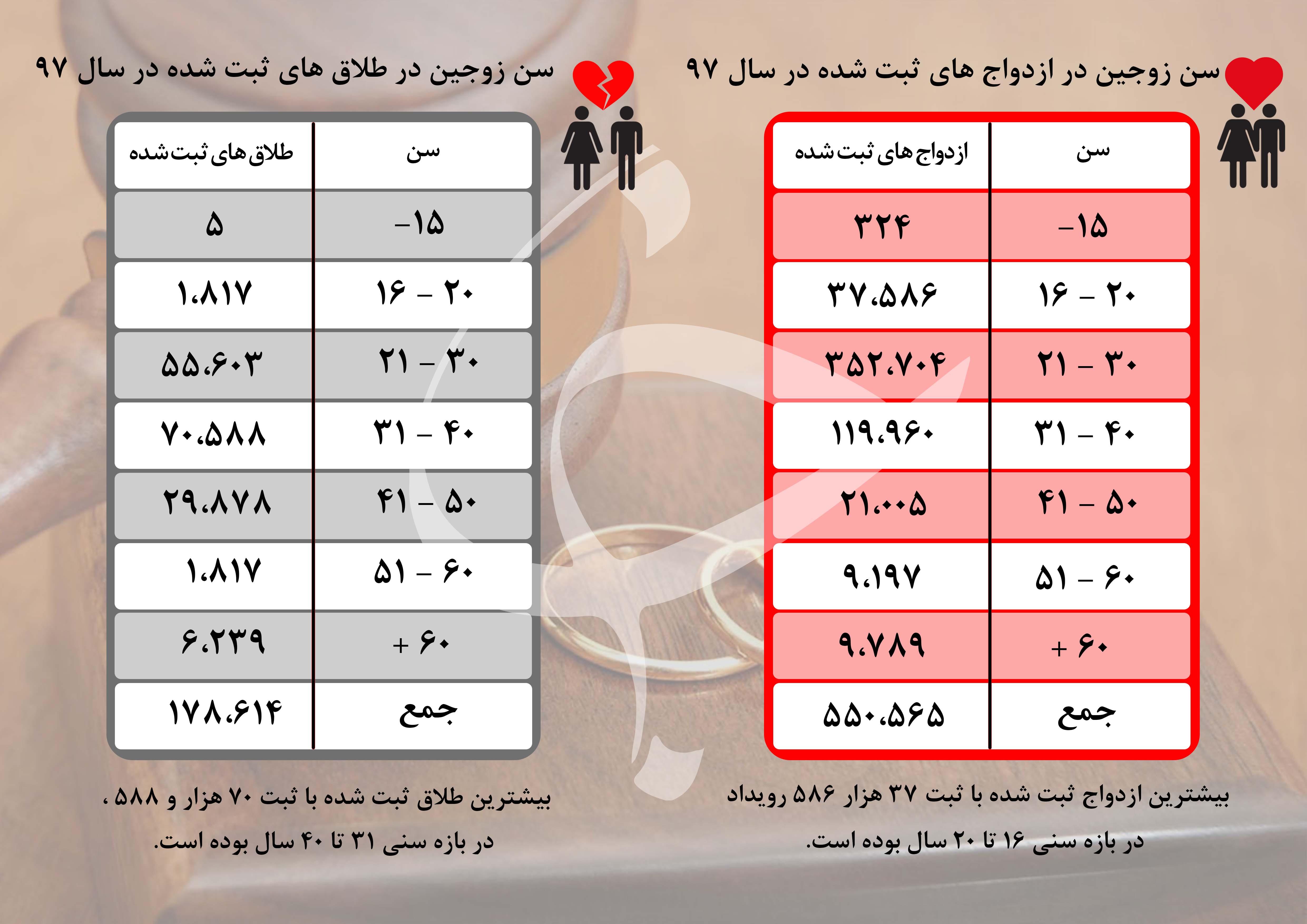 هرم سنی افراد در زمان ازدواج و طلاق در سال ۹۷/ بیشترین آمار ازدواج و طلاق در چه بازه سنی است؟