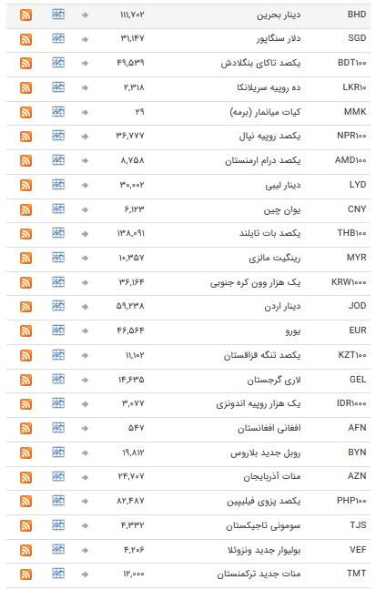 نرخ ارزهای رسمی در ۲۷ دی ۹۸ / بازار ارز در خواب زمستانی + جدول