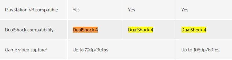 قابلیت اتصال کنترلر کنسول PS5 به کنسول PS4