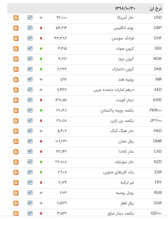 نرخ ارزهای رسمی در ۳۰ دی ۹۸ / قیمت ۱۵ ارز کاهش یافت + جدول