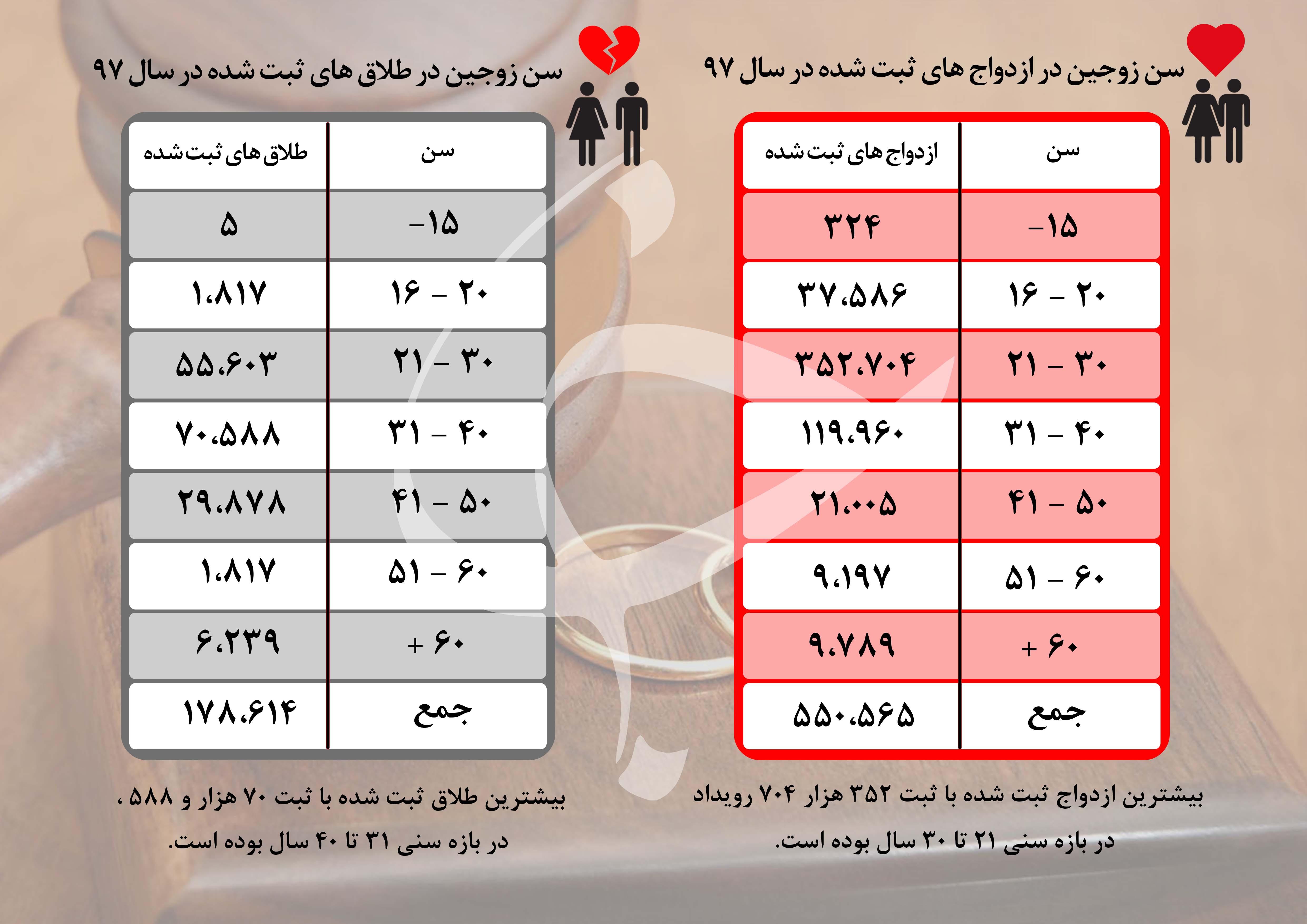 مردم ایران بیشتر در چه سنی ازدواج میکنند؟ / ۳۰ تا ۴۰ سالهها بیشتر طلاق میگیرند