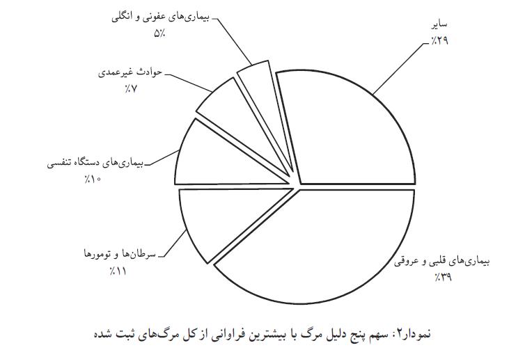 میزان مرگ و میر ایرانیان در سال گذشته/ ۵ دلیل عمده مرگ در بین ایرانیان