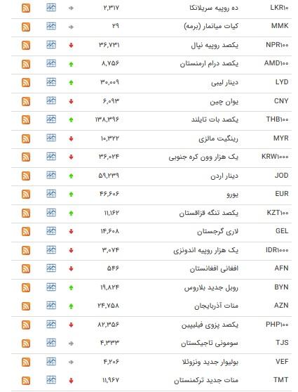 نرخ ارزهای رسمی در ۱ بهمن ۹۸ / قیمت ۲۰ ارز کاهش یافت + جدول