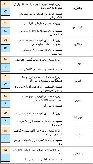 وضعیت آب و هوا در ۱۰ بهمن/ پیش بینی بارش پراکنده در برخی مناطق کشور + جدول