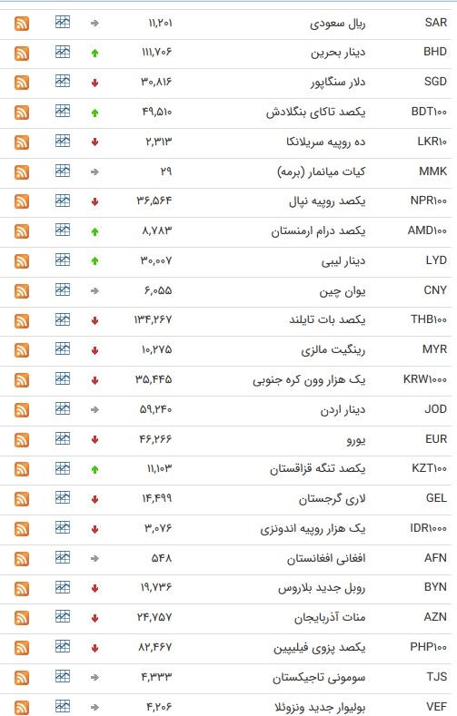 نرخ ارزهای رسمی در 10 بهمن ۹۸/
