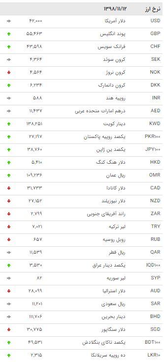 نرخ 47 ارز بین بانکی در 12 بهمن /