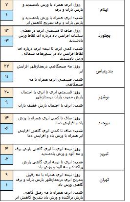 وضعیت آب و هوا در 12 بهمن/از دوشنبه تا آخر هفته در قالب مناطق کشور آسمان صاف است