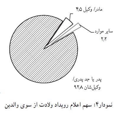 دپو عید///سهم اعلام رویداد ولادت از سوی والدین در ۷ سال اخیر