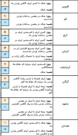 وضعیت آب و هوا در ۱۳ بهمن/ آسمان تهران کمی ابری است+ جدول
