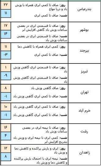 وضعیت آب و هوا در ۱۴ بهمن /