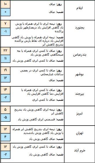 وضعیت آب و هوا در ۱۶ بهمن / دمای هوا ۵ درجه گرمتر میشود