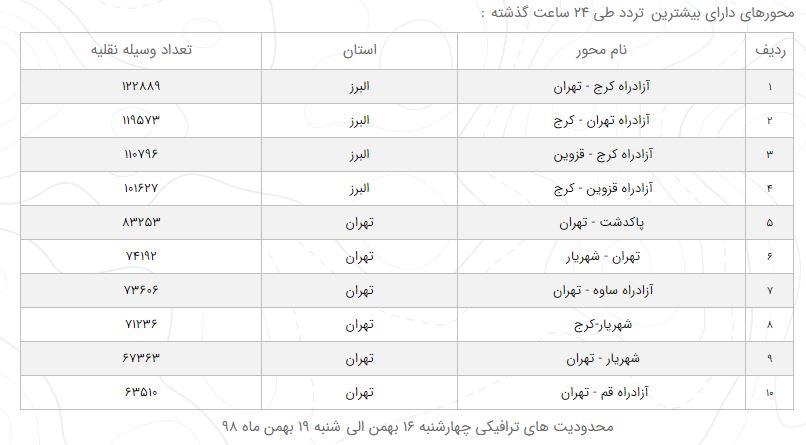 آخرین جزئیات از ترافیک محورهای مواصلاتی در ۱۷ بهمن