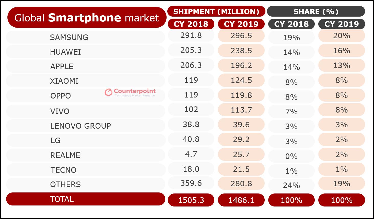 جدول فروش شرکتهای مختلف در سال ۲۰۱۹، هوآوی با وجود تحریمها بالاتر از اپل ایستاد