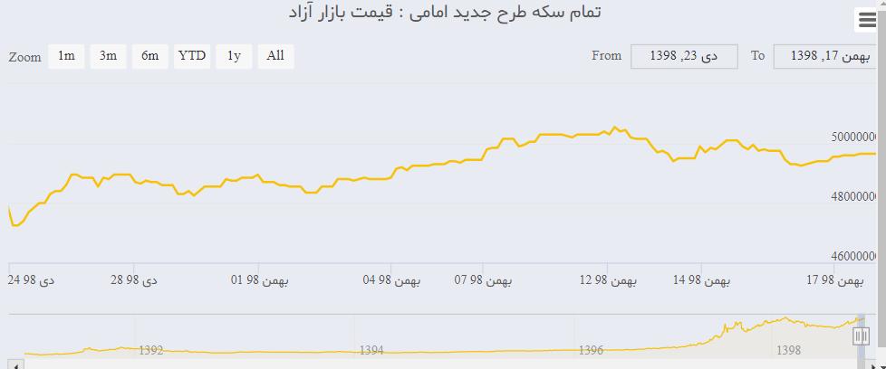 قیمت طلا و ارز عقب گرد کرد/ بازار سرمایه شروع به رشد کرد