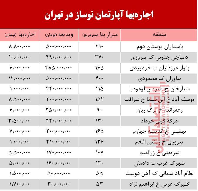 مظنه اجاره آپارتمان نوساز در تهران +جدول