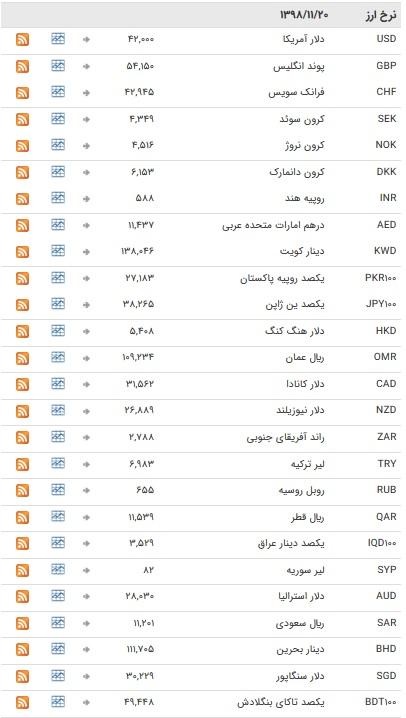 نرخ ارزهای رسمی در ۲۰ بهمن ۹۸ / بازار ارز در تعطیلات آخر هفته میلادی + جدول