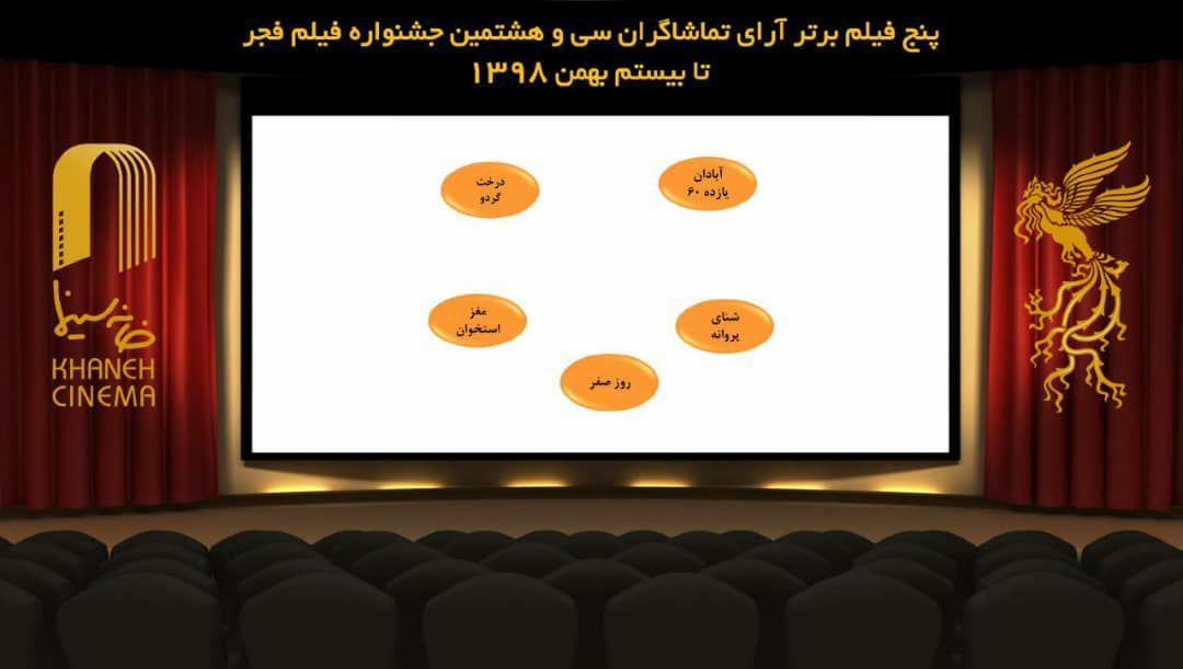 نامزدهای سیمرغ بهترین فیلم مردمی فجر ۳۸ معرفی شدند