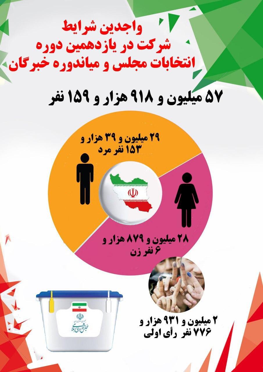 جزئیات تعداد واجدین شرایط برای شرکت در انتخابات مجلس چگونه است؟