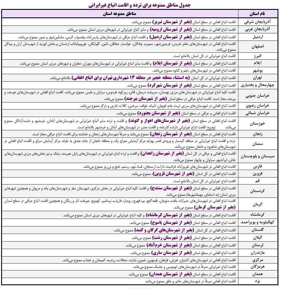 شرایط و ضوابط ثبت نام اتباع غیر ایرانی در کنکور ۹۹