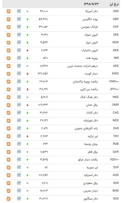 نرخ ۴۷ ارز بین بانکی در ۲۳ بهمن/ ۲۴ ارز رسمی گران شدند + جدول