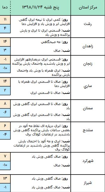 وضعیت آب و هوا در ۲۴ بهمن/ پیشبینی بارش برف برای در ارتفاعات و دامنههای البرز