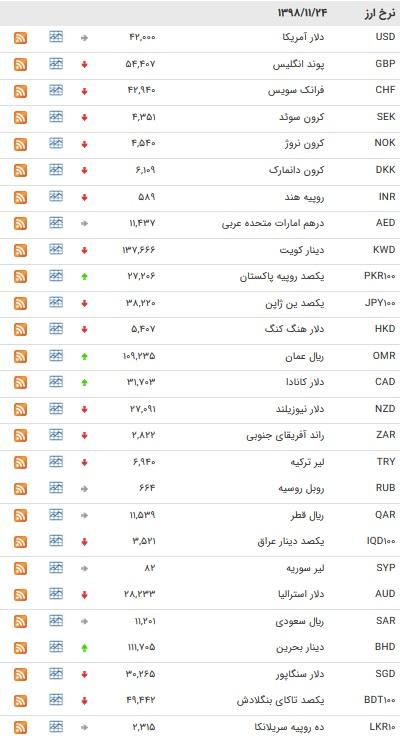 نرخ ۴۷ ارز بین بانکی در ۲۴ بهمن/ ۸ ارز رسمی گران شدند + جدول