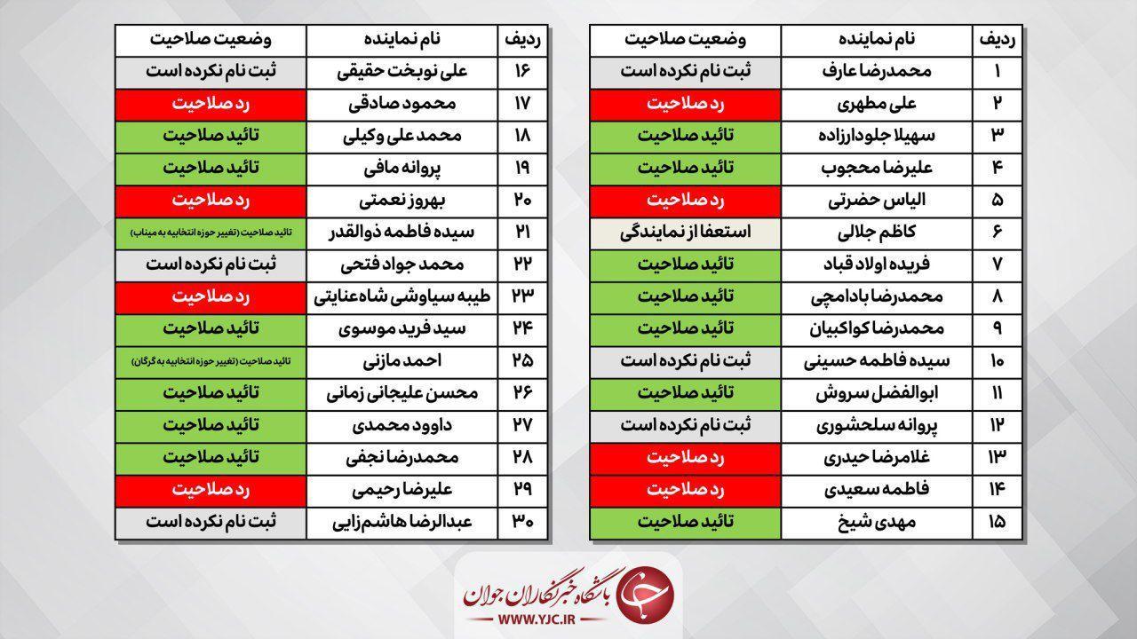 کدام نمایندگان تهران برای شرکت در انتخابات تائید صلاحیت شدند؟+ اینفوگرافی