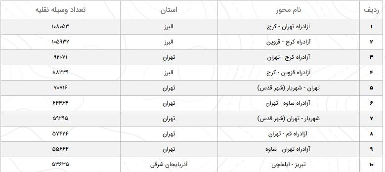 وضعیت راههای کشور در ۲۳ بهمن / افزایش ۱۳.۲ درصدی تردد در محورهای برون شهری