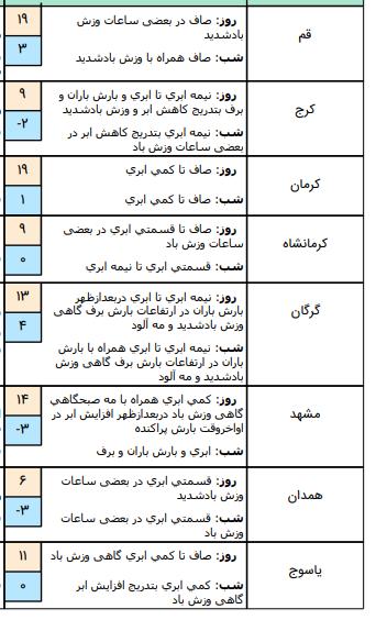 وضعیت آب و هوا در ۲۵ بهمن/پیش بینی وزش باد شدید در تهران عصر امروز