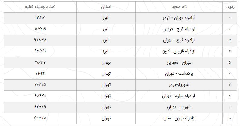وضعیت راههای کشور در ۲۵ بهمن/ افزایش ۱۳.۳ درصدی تردد در محورهای برون شهری