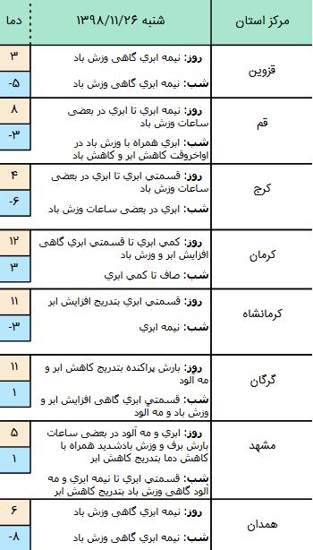 وضعیت آب و هوا در ۲۶ بهمن/ پیشبینی وزش باد و کاهش محسوس دما