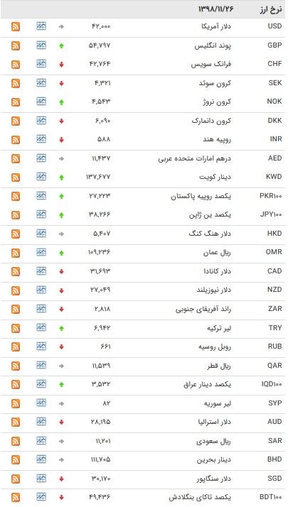 نرخ ۴۷ ارز بین بانکی در ۲۶ بهمن/ ۱۳ ارز رسمی گران شدند + جدول