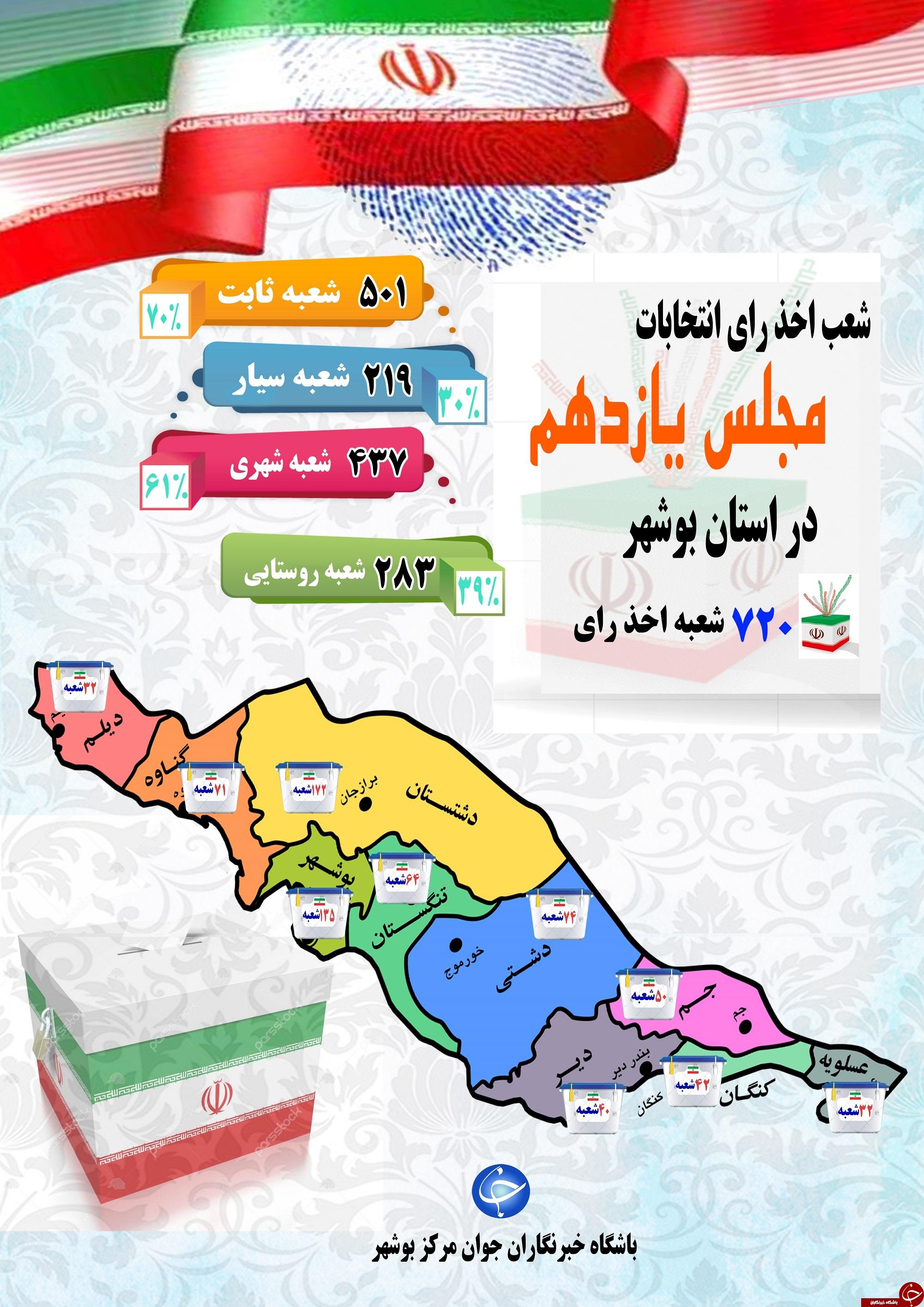 اینفوگرافی/ تعیین ۷۲۰ شعبه اخذ رای برای انتخابات مجلس یازدهم در بوشهر