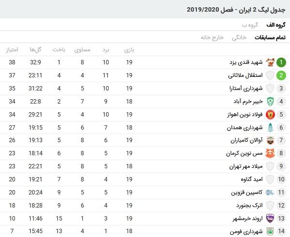 باخت نمایندگان استان بوشهر در لیگ دسته دوم فوتبال