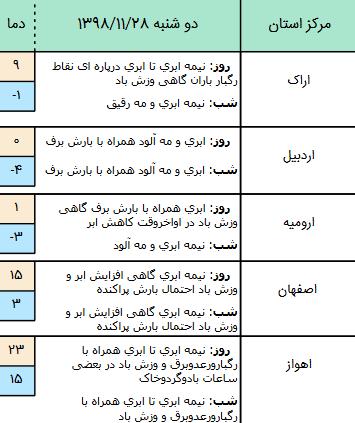 وضعیت آب و هوا در ۲۸ بهمن/ پیشبینی بارش برف و باران و وزش باد