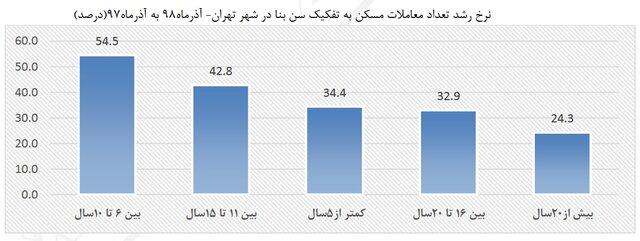 کدام واحدهای مسکونی در شهر تهران رکورد دار معاملات مسکن هستند؟ + جدول