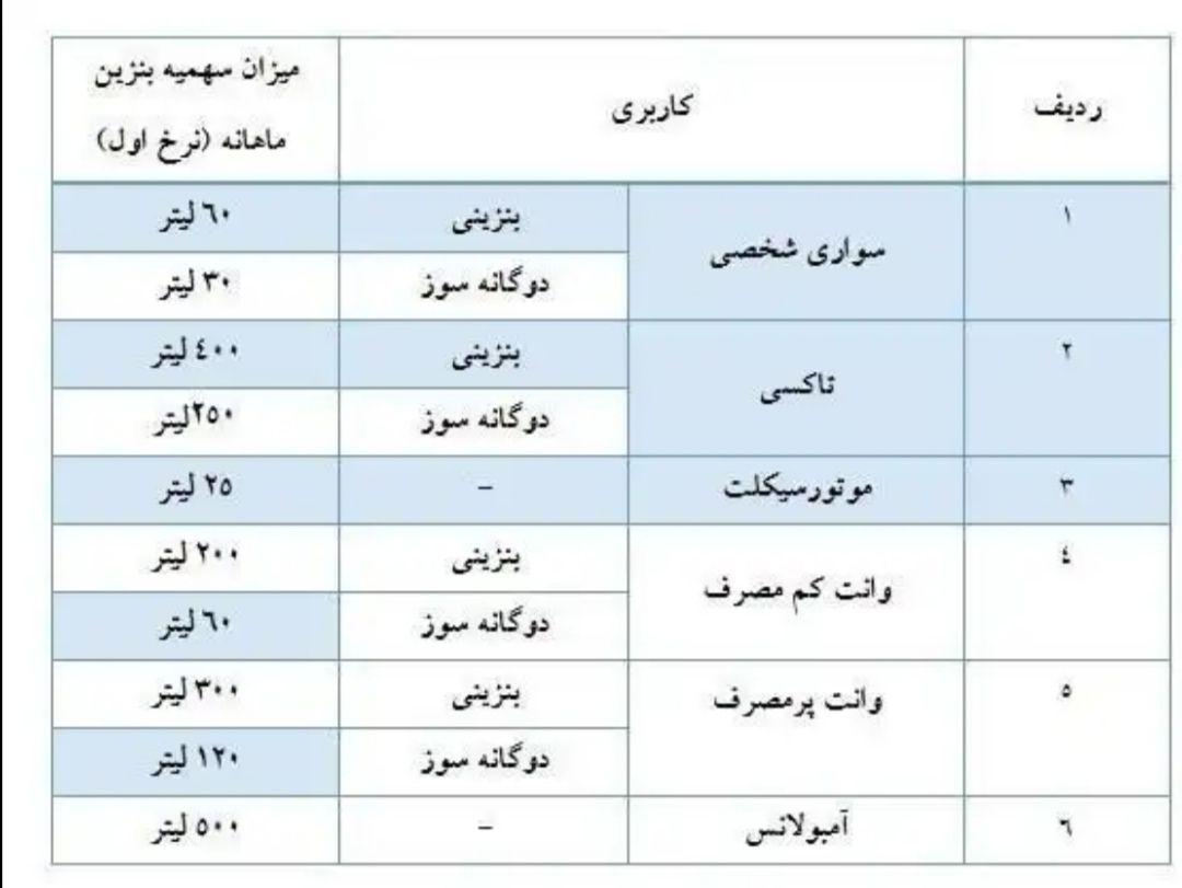 سهمیه بنزین اسفند واریز شد+جدول