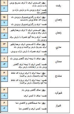 وضعیت آب و هوا در 4 بهمن/احتمال ریزش بهمن در ارتفاعات البرز مرکزی