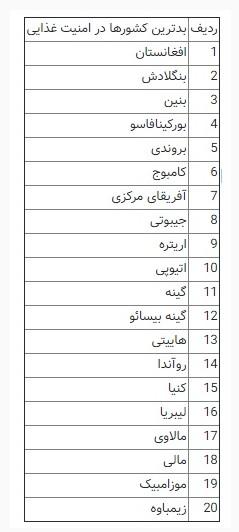 لبنیات و گوشت ایرانی چقدر امنیت غذایی دارند؟ / ارزآوری سالیانه یکمیلیارد دلار محصولات لبنی به بازارهای هدف